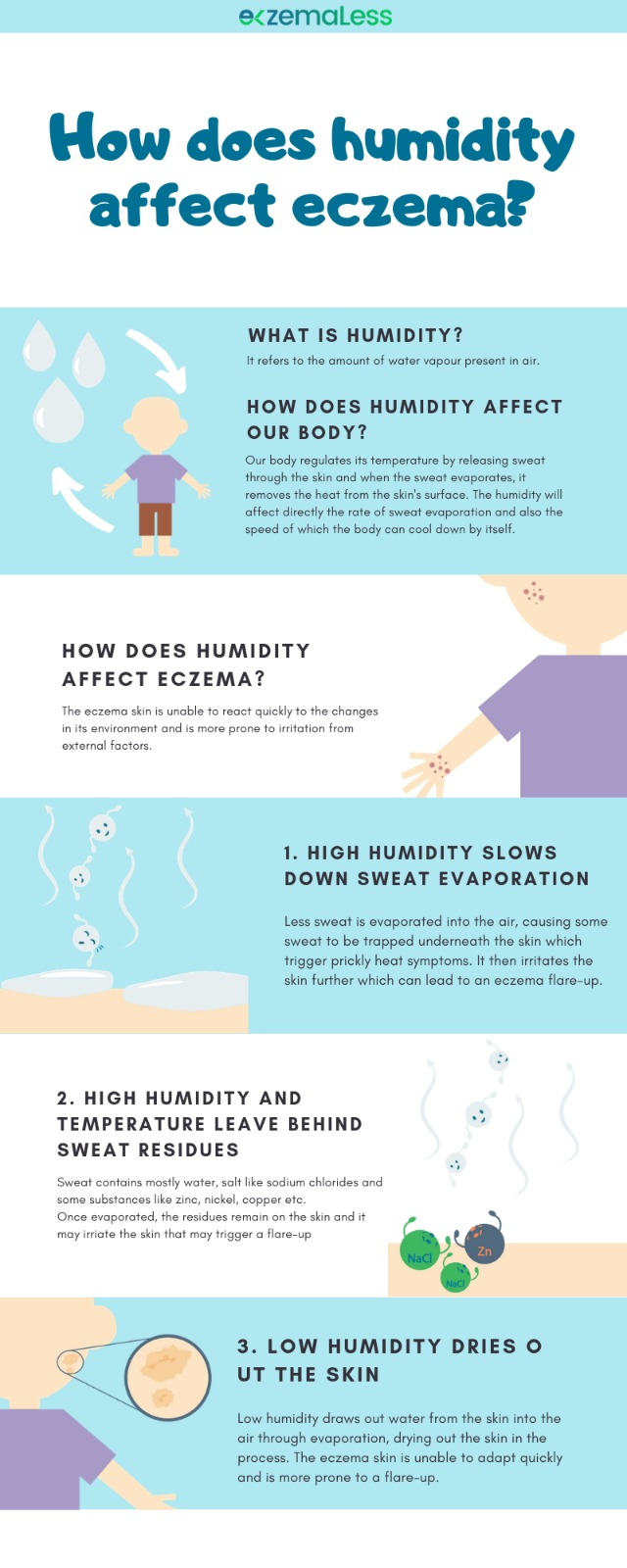 Effects of High humidity on Eczema