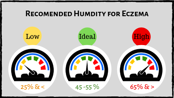 Humidity level for Eczema