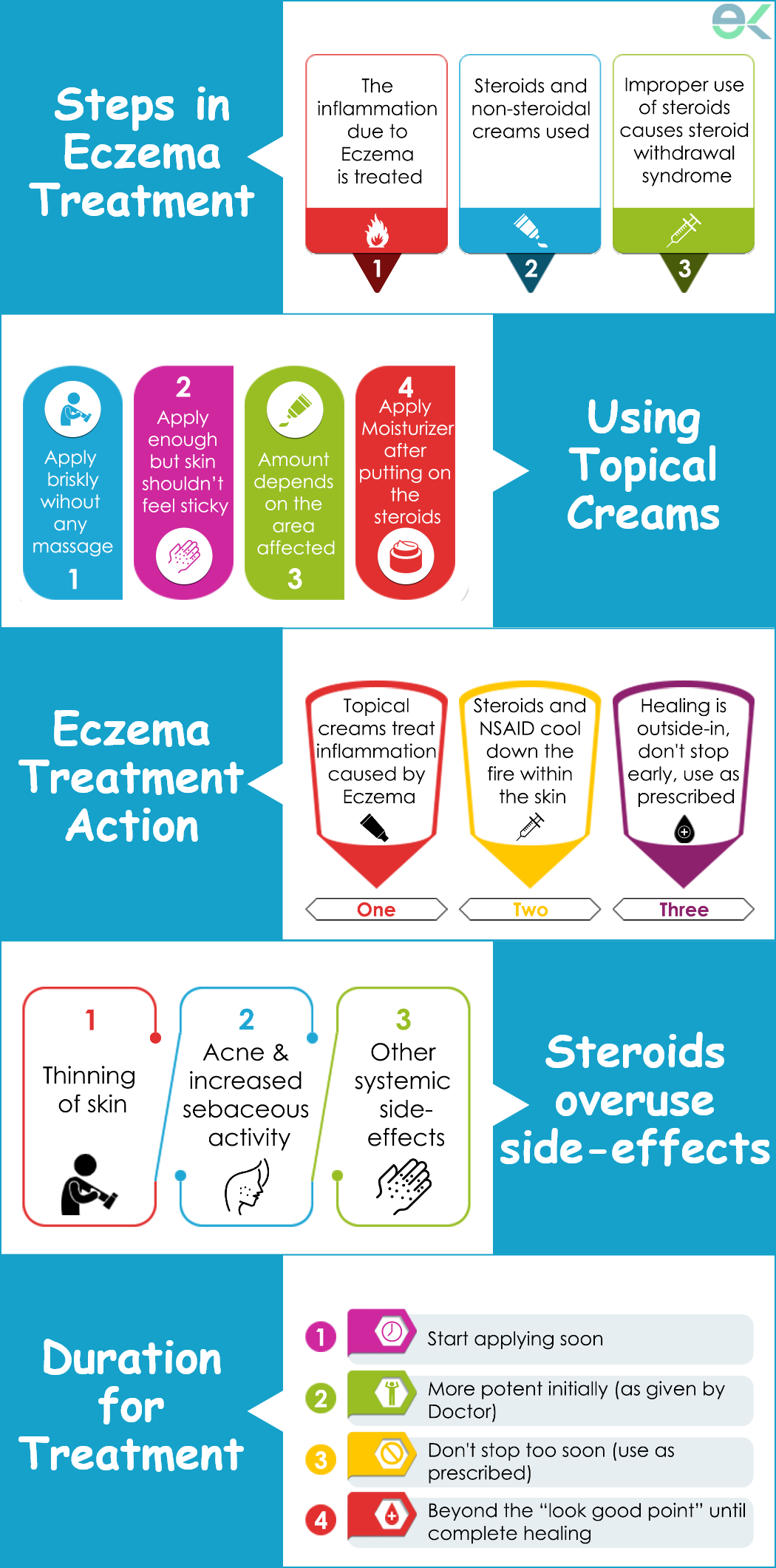 Using topical creams in Eczema
