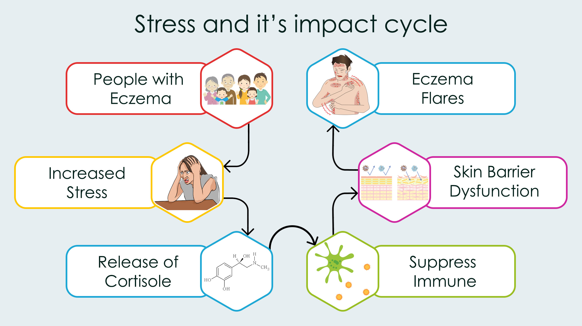 Eczema due to Stress