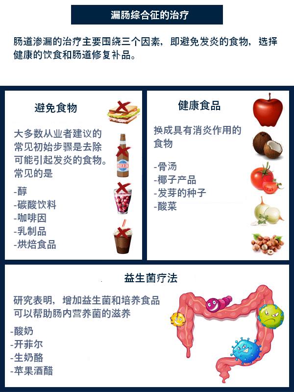 肠漏综合征的治疗